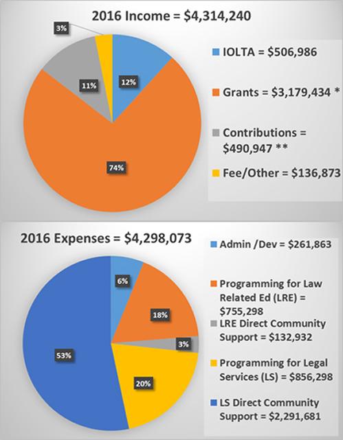 2016 Pre-Audit Financials