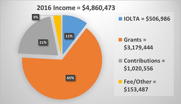 Income 2016